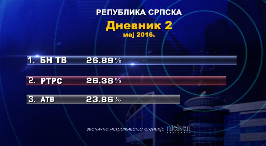 'Dnevnik 2' BN TV najgledaniji u Srpskoj