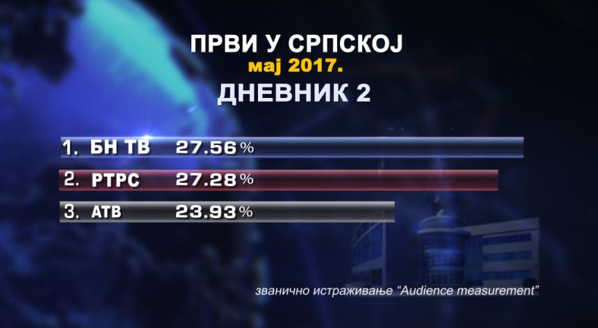БН телевизија најгледанија у Српској