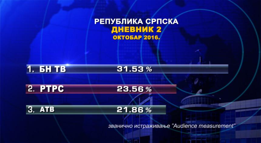 Дневник 2 БН ТВ најгледанији у Српској