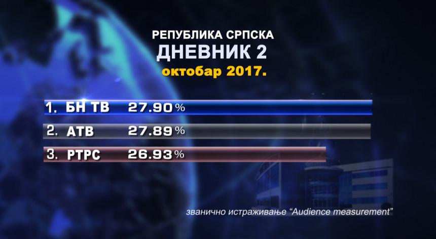 Najgledaniji TV Dnevnik u Srpskoj