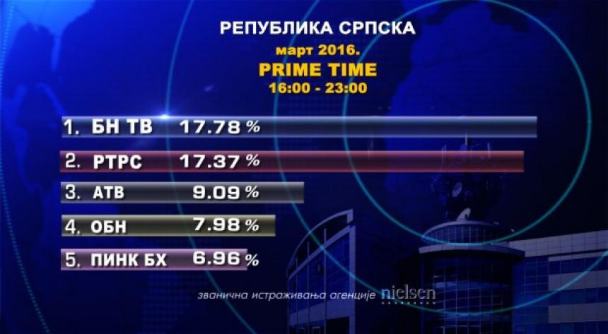 Gledanost Televizije BN