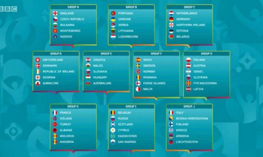EURO 2020: BIH sa Italijom, Srbija sa Portugalom!