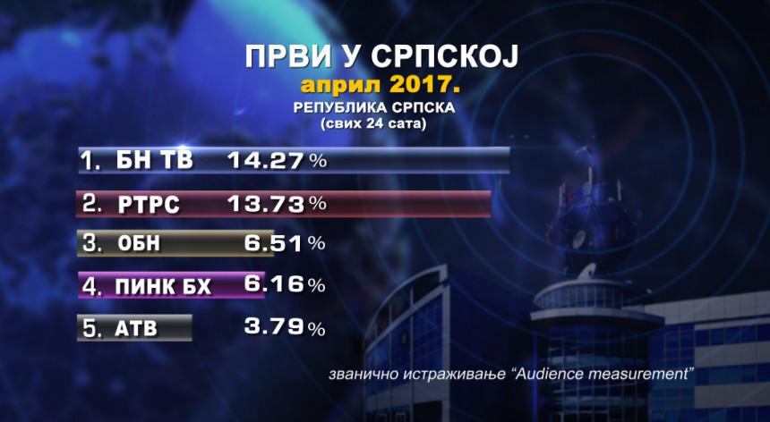 БН ТВ први у Републици Српској