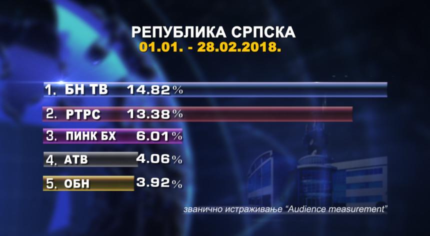BN TV najgledanija od početka godine!