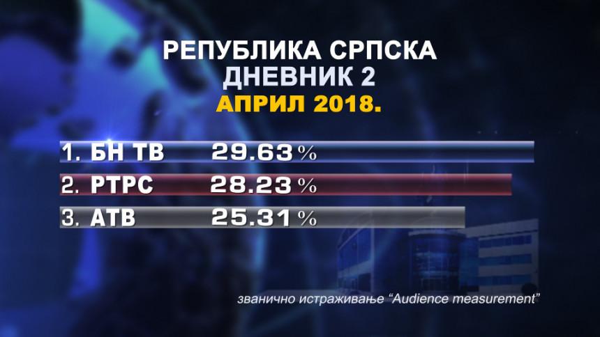 Najgledaniji TV Dnevnik u Srpskoj!