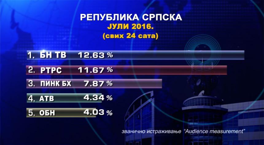 BN TV i tokom jula najgledanija u Srpskoj