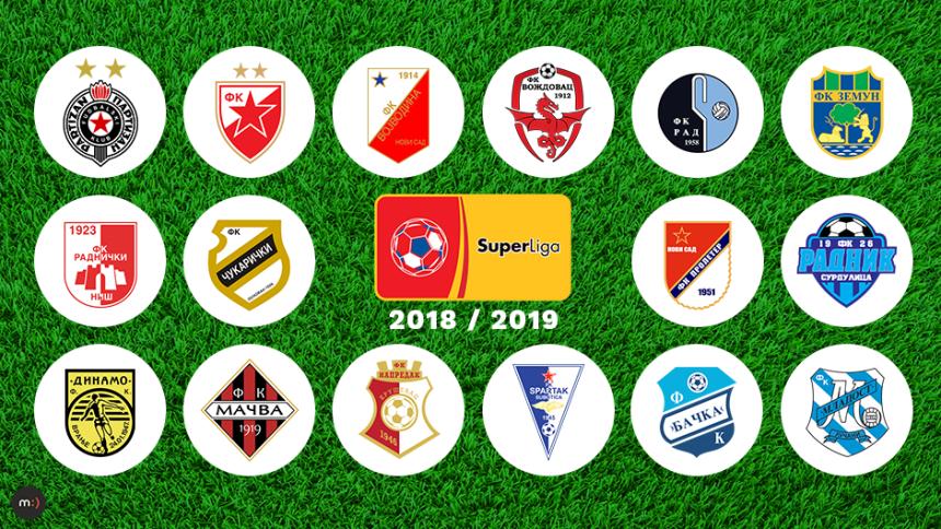Superliga Srbije: Ko ispada?