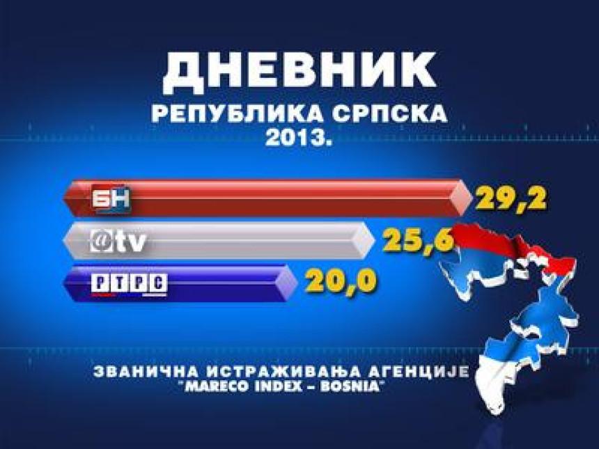 Dnevnik 2 BN TV najgledaniji u 2013.godini
