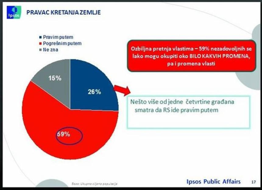 59% građana nezadovoljno politikom vlasti