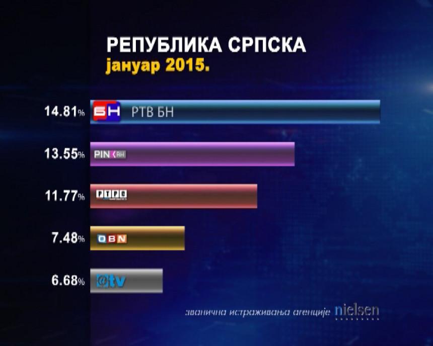 Najgledaniji u Republici Srpskoj!