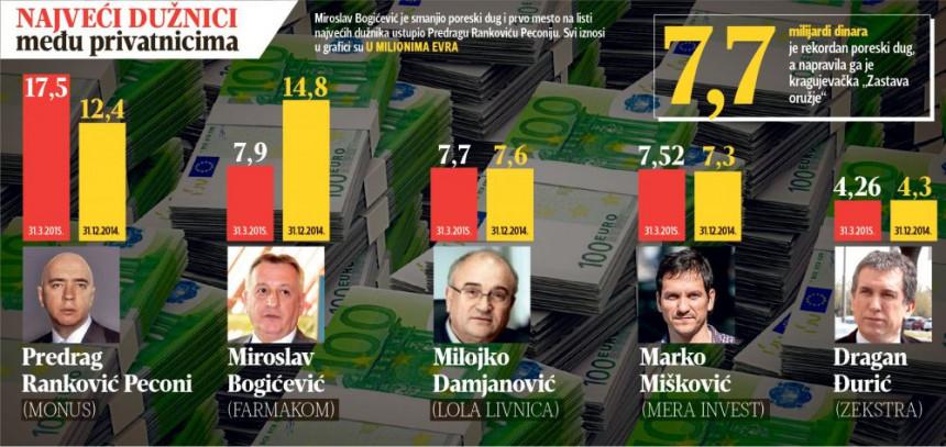 Tajkuni koji ne plaćaju porez Srbiji