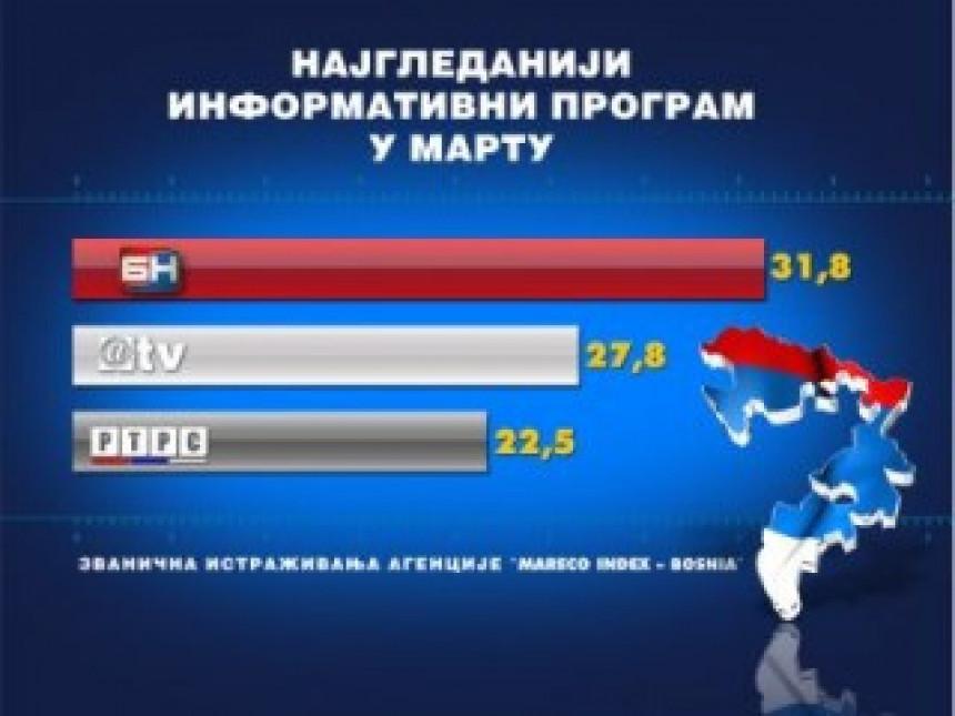 Dnevnik 2 BN TV najgledanija Informativna emisija