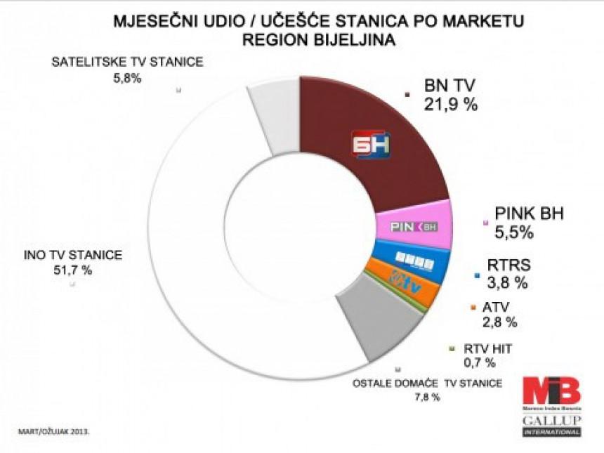 BN TV - Bijeljina