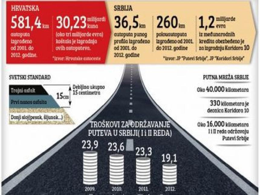 Smanje debljinu asfalta za centimetar, ukradu 100.000 evra po kilometru autoputa