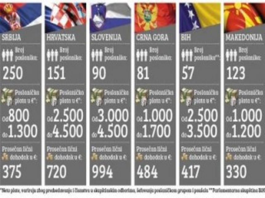 Koliko zarađuju poslanici u Srbiji i regionu