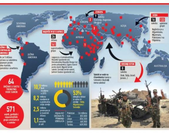 Na četiri kontinenta čak 64 rata
