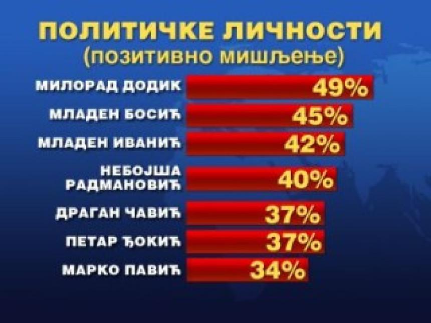 Dodik pozitivan za 49%, a Bosića podržava 45% anketiranih