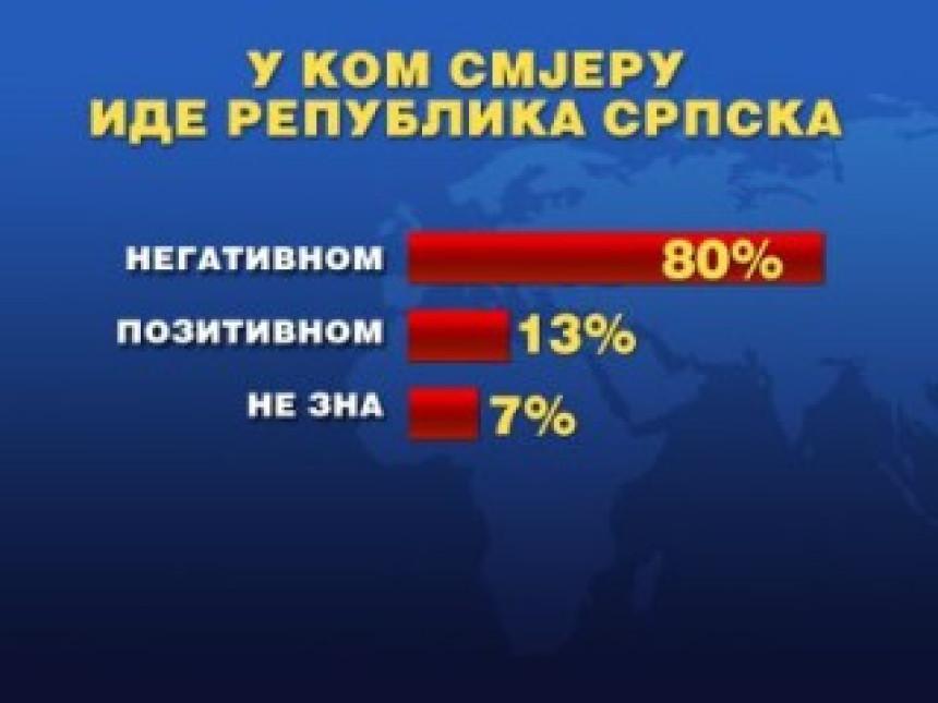 U kom smjeru ide Republike Srpska?