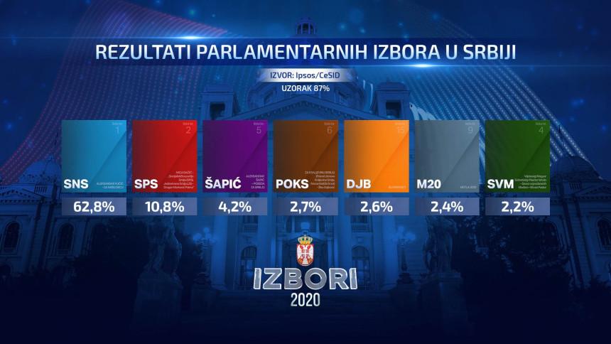 Апсолутна доминација напредњака Александра Вучића на изборима у Србији