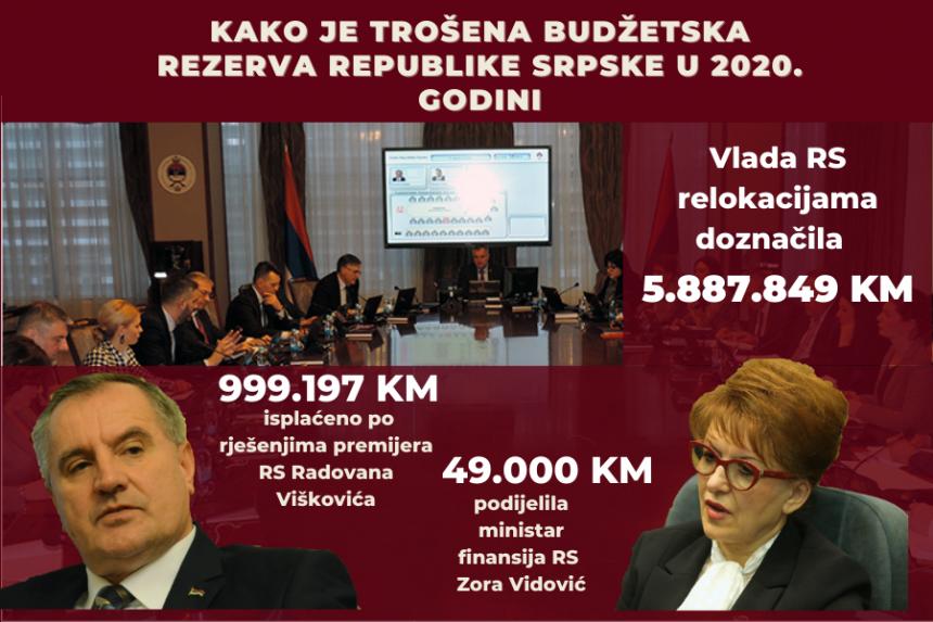 Pogledajte kako su izvlačili milione iz budžetske rezerve