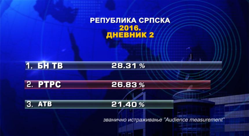 Dnevnik 2 BN TV najgledaniji u 2016.