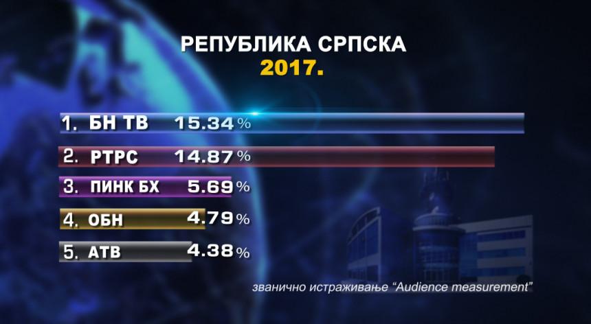 Најгледанија ТВ у Српској 2017.