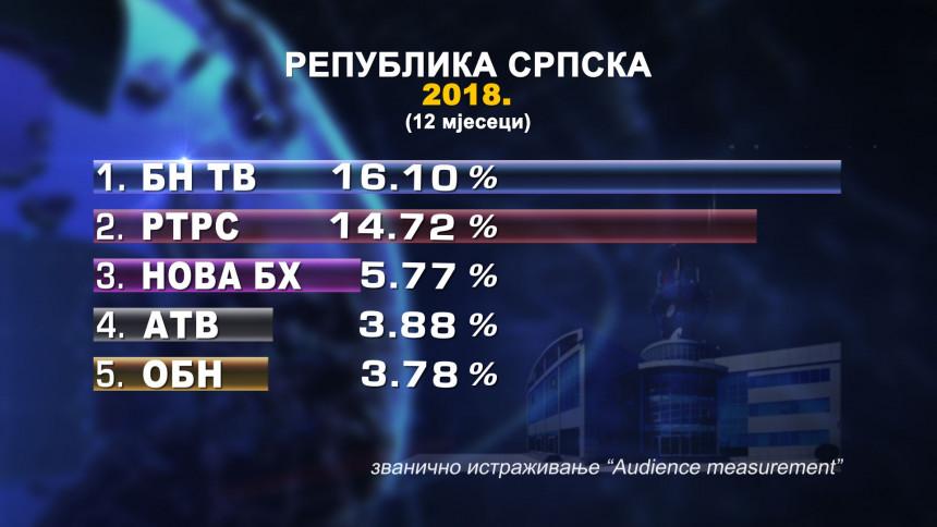 Prvi u Srpskoj i tokom 2018.